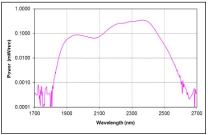 AP-SC-MIR-spectrum