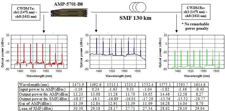 cwdm-transmission-2